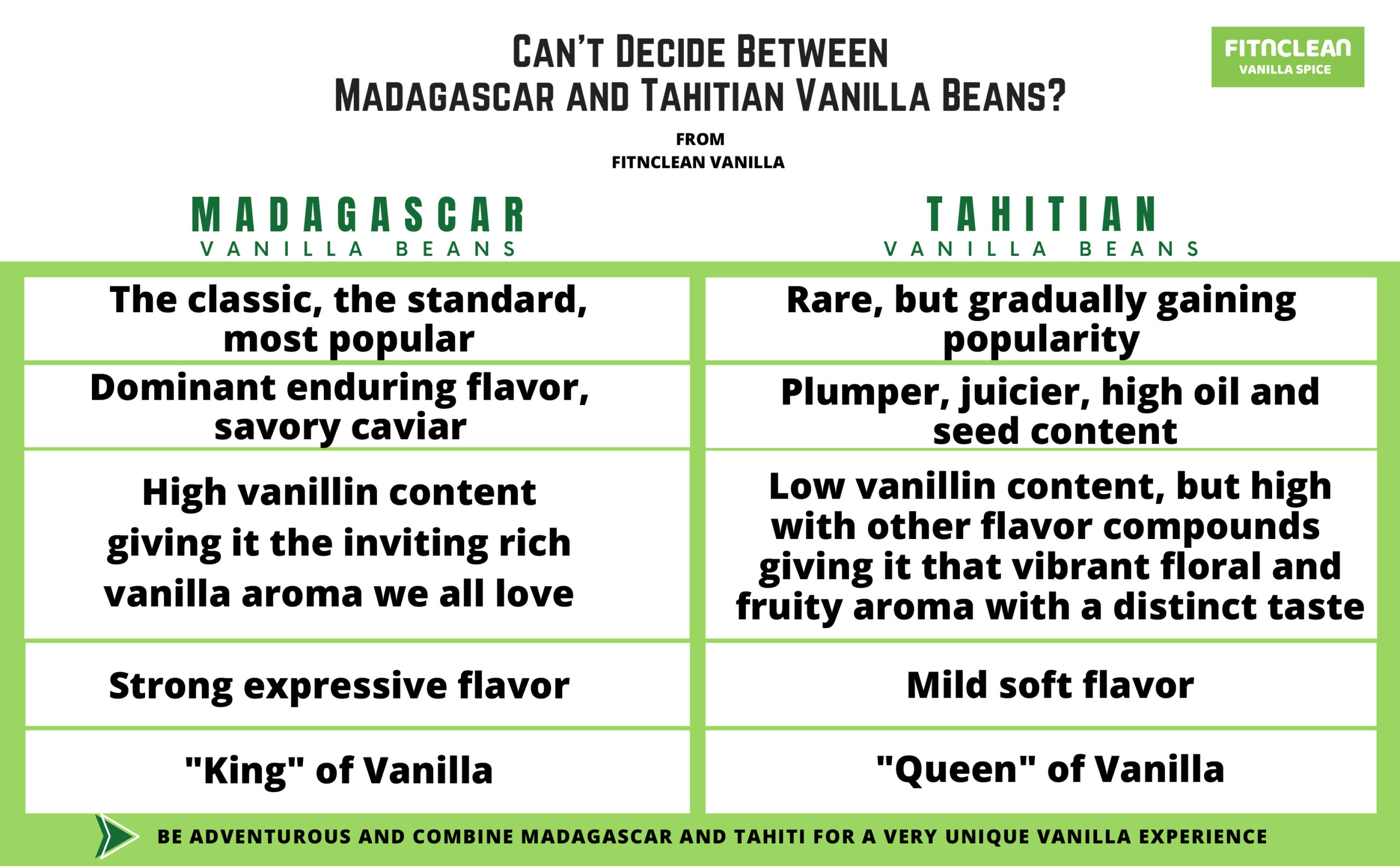 Madagascar & Tahitian Vanilla Beans
